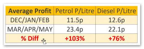 Fuel Supply Chain Rip-Off